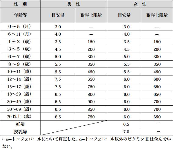 表2. ビタミンEの食事摂取基準(mg/日)